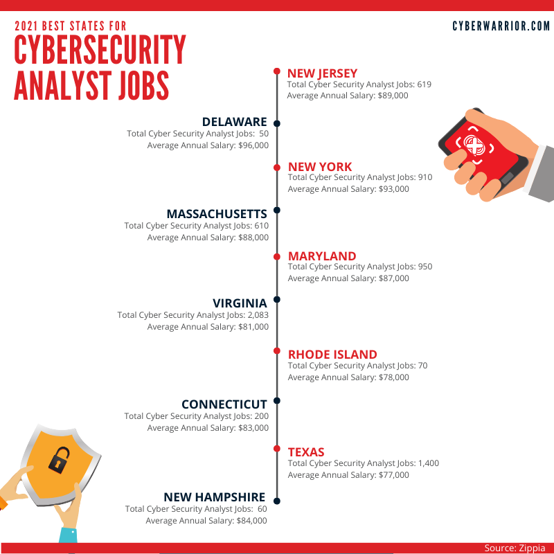 2020 best states for cybersecurity analyst jobs