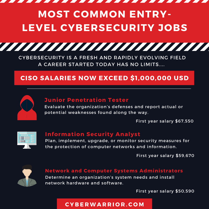 Understanding The Most Common Entry-Level Cybersecurity Jobs